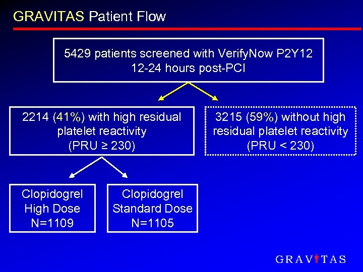 GRAVITAS Patient Flow 5429 patients screened with Verify. Now P 2 Y 12 12