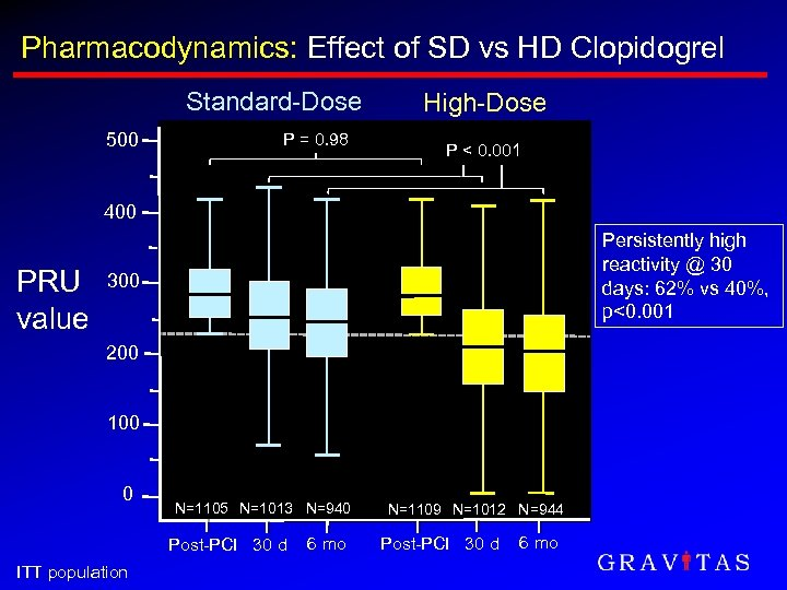 Pharmacodynamics: Effect of SD vs HD Clopidogrel Standard-Dose 500 P = 0. 98 High-Dose