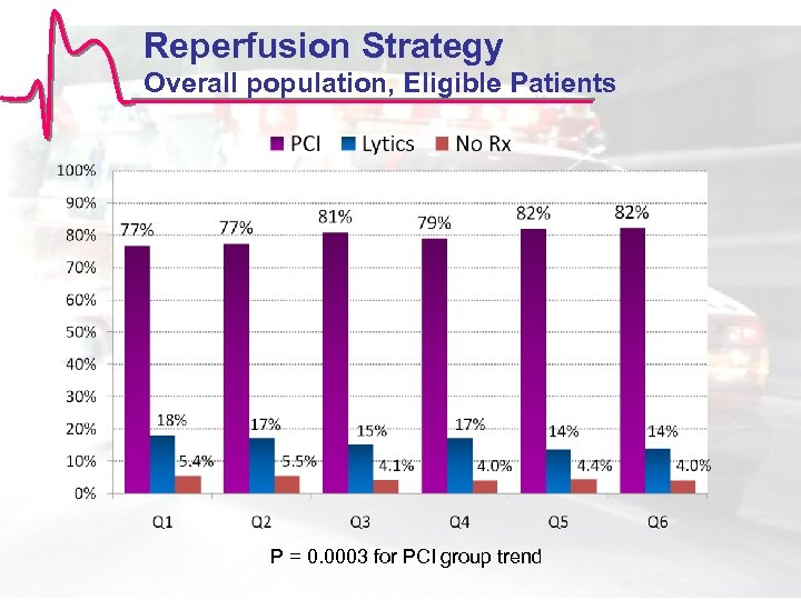 Reperfusion Strategy Overall population, Eligible Patients P = 0. 0003 for PCI group trend