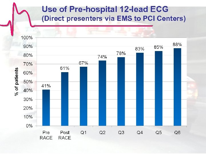 Use of Pre-hospital 12 -lead ECG (Direct presenters via EMS to PCI Centers)