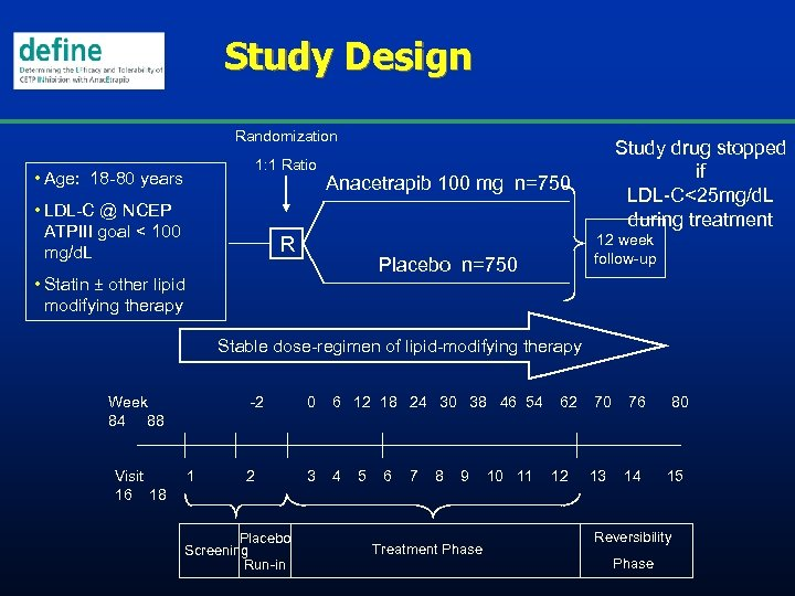 Study Design Randomization 1: 1 Ratio • Age: 18 -80 years • LDL-C @