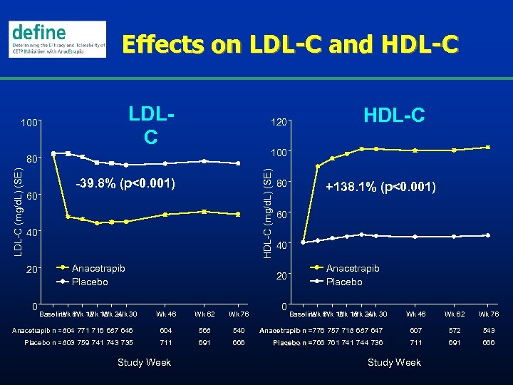 Effects on LDL-C and HDL-C LDLC 100 120 100 HDL-C (mg/d. L) (SE) LDL-C