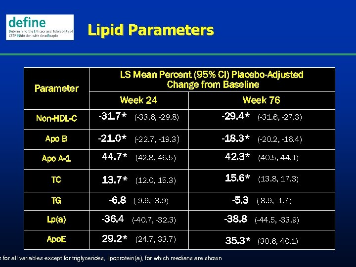 Lipid Parameters Parameter LS Mean Percent (95% CI) Placebo-Adjusted Change from Baseline Week 24