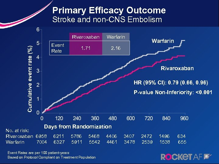 Primary Efficacy Outcome Stroke and non-CNS Embolism Cumulative event rate (%) Rivaroxaban Event Rate