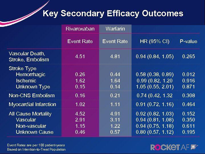 Key Secondary Efficacy Outcomes Rivaroxaban Warfarin Event Rate HR (95% CI) P-value 4. 51