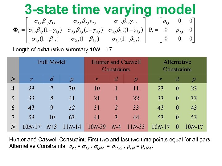3 -state time varying model Length of exhaustive summary 10 N – 17 Full