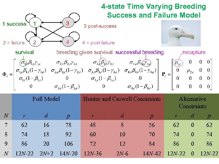 4 -state Time Varying Breeding Success and Failure Model 1 success 1 3 2