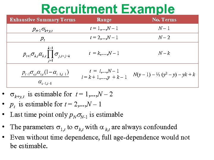 Recruitment Example Exhaustive Summary Terms Range No. Terms pt+1 k+y, t t = 1,