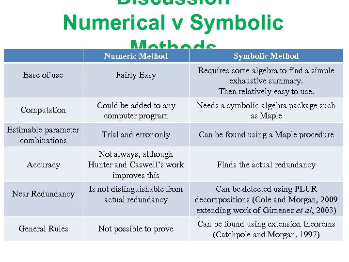 Discussion Numerical v Symbolic Methods Symbolic Method Numeric Method Requires some algebra to find