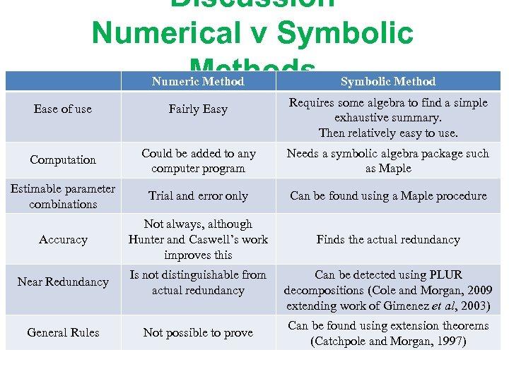 Discussion Numerical v Symbolic Methods Symbolic Method Numeric Method Requires some algebra to find
