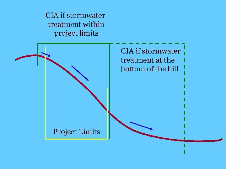 CIA if stormwater treatment within project limits CIA if stormwater treatment at the bottom