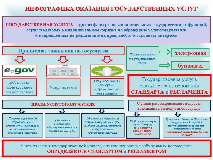 ИНФОГРАФИКА ОКАЗАНИЯ ГОСУДАРСТВЕННЫХ УСЛУГ ГОСУДАРСТВЕННАЯ УСЛУГА – одна из форм реализации отдельных государственных функций,