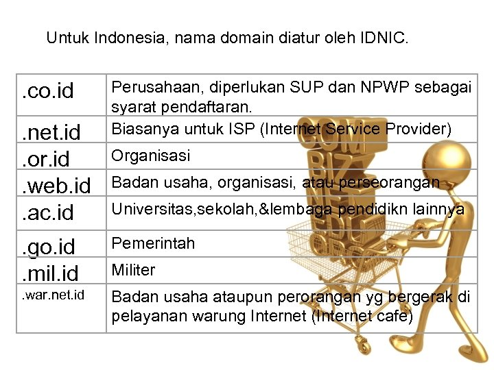 Untuk Indonesia, nama domain diatur oleh IDNIC. . co. id. net. id. or. id.