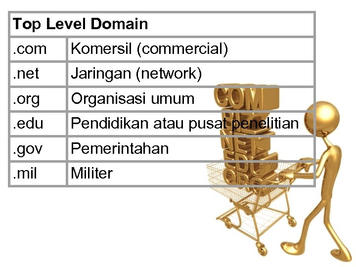 Top Level Domain. com Komersil (commercial) . net Jaringan (network) . org Organisasi umum
