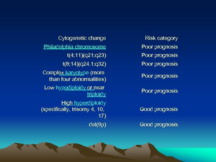 Cytogenetic change Risk category Philadelphia chromosome Poor prognosis t(4; 11)(q 21; q 23) Poor