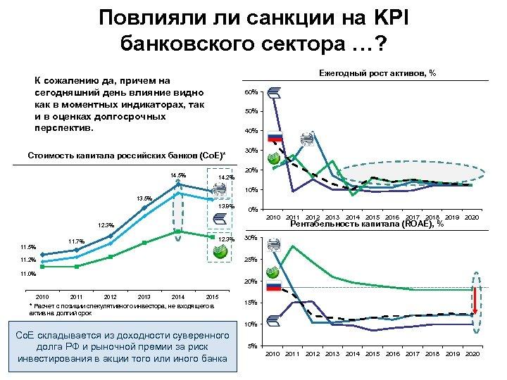 Повлияли ли санкции на KPI банковского сектора …? Ежегодный рост активов, % К сожалению