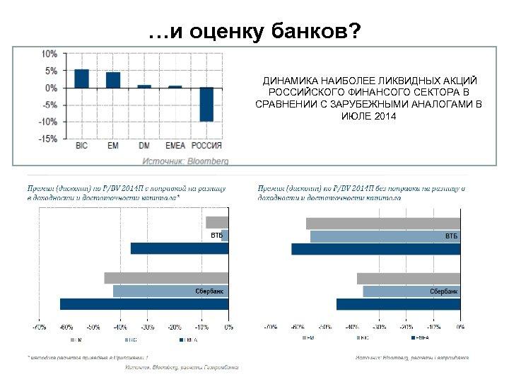 …и оценку банков? ДИНАМИКА НАИБОЛЕЕ ЛИКВИДНЫХ АКЦИЙ РОССИЙСКОГО ФИНАНСОГО СЕКТОРА В СРАВНЕНИИ С ЗАРУБЕЖНЫМИ