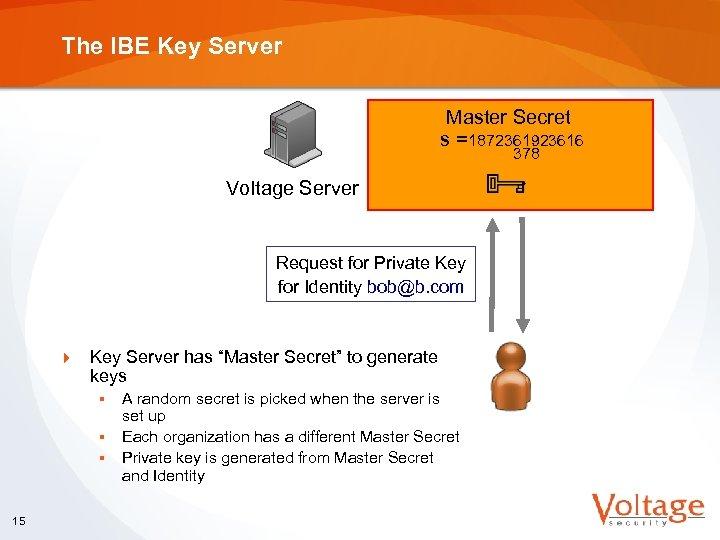 The IBE Key Server Master Secret s = 1872361923616 378 Voltage Server Request for