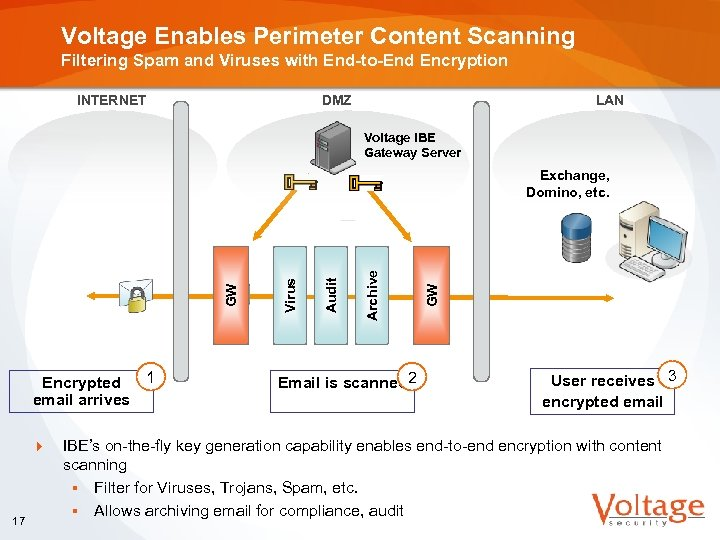 Voltage Enables Perimeter Content Scanning Filtering Spam and Viruses with End-to-End Encryption INTERNET DMZ