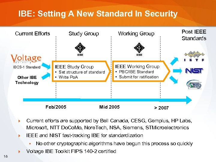 IBE: Setting A New Standard In Security Current Efforts IBCS-1 Standard Other IBE Technology