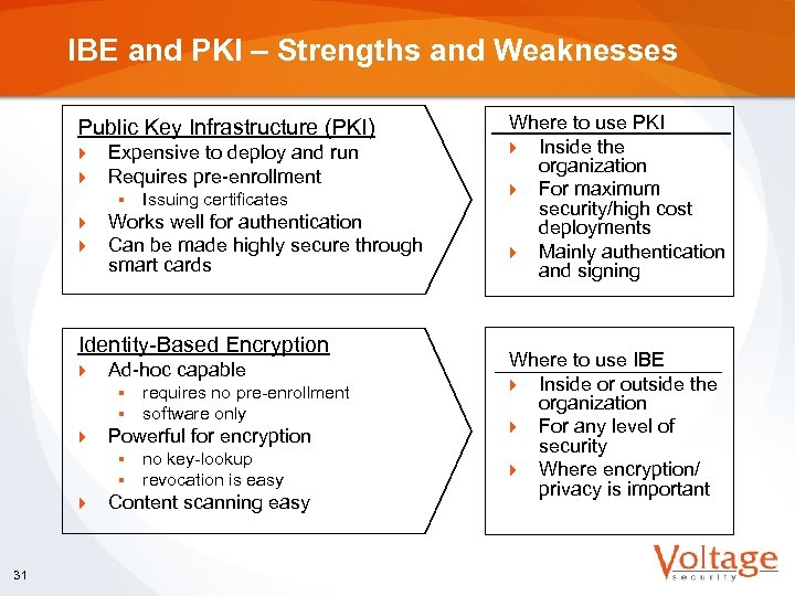 IBE and PKI – Strengths and Weaknesses Public Key Infrastructure (PKI) } } Expensive