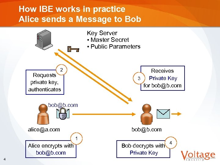 How IBE works in practice Alice sends a Message to Bob Key Server •