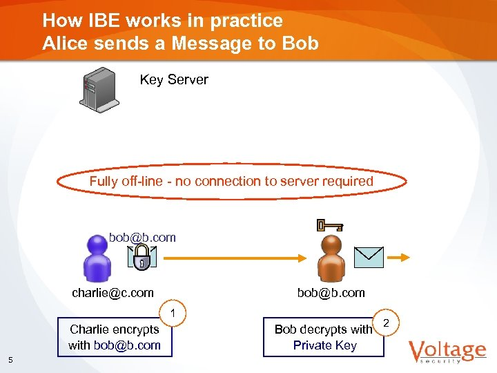 How IBE works in practice Alice sends a Message to Bob Key Server Fully