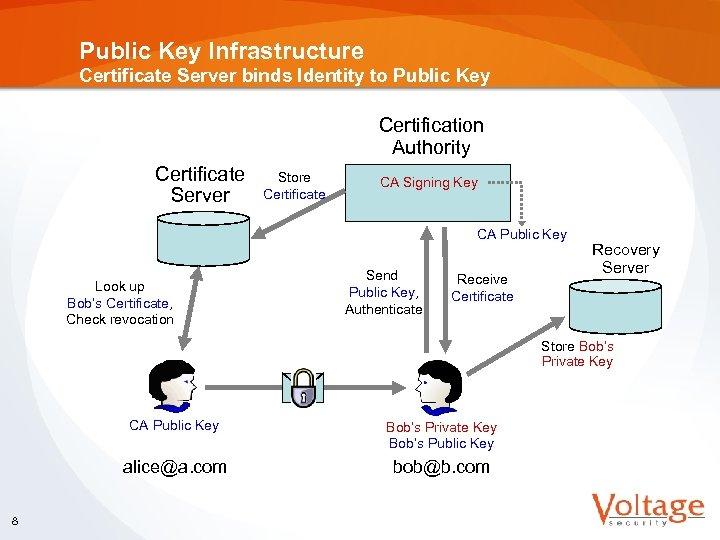 Public Key Infrastructure Certificate Server binds Identity to Public Key Certification Authority Certificate Server