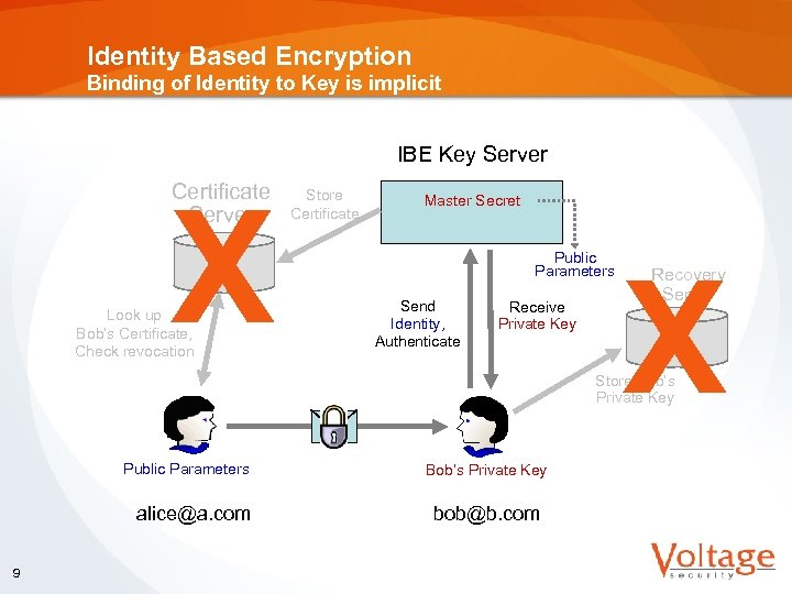 Identity Based Encryption Binding of Identity to Key is implicit IBE Key Server Certificate