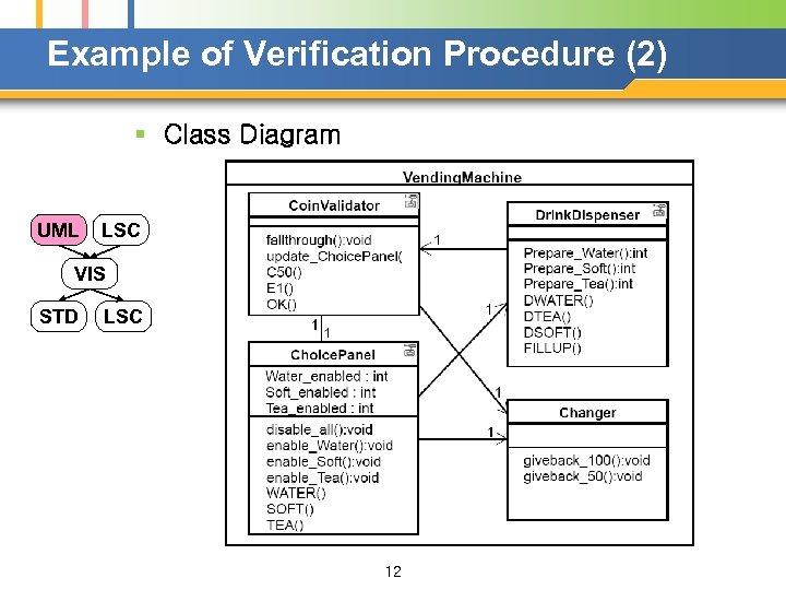 Example of Verification Procedure (2) § Class Diagram UML LSC VIS STD LSC 12