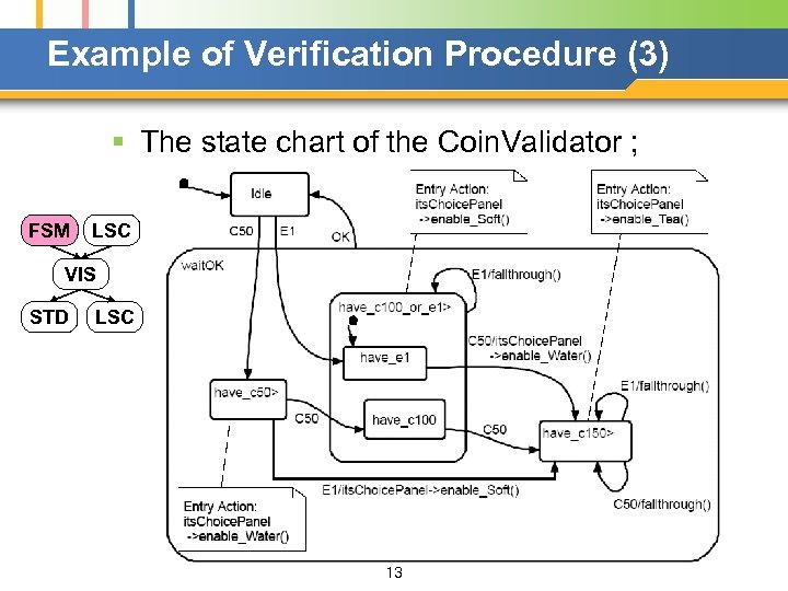 Example of Verification Procedure (3) § The state chart of the Coin. Validator ;