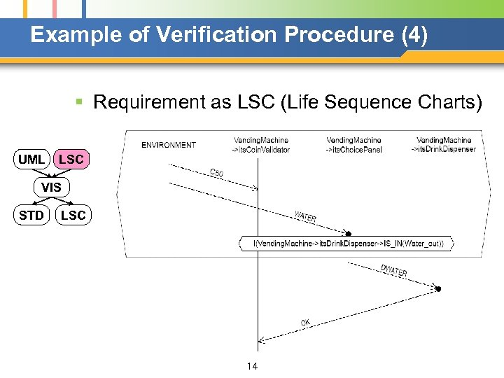 Example of Verification Procedure (4) § Requirement as LSC (Life Sequence Charts) UML LSC
