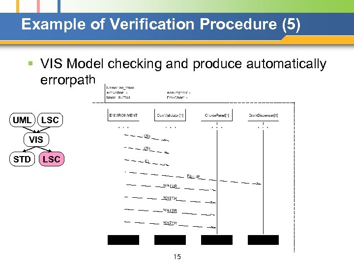 Example of Verification Procedure (5) § VIS Model checking and produce automatically errorpath UML