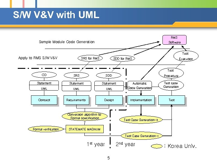 S/W V&V with UML RMS Sample Module Code Generation Software Test Apply to RMS