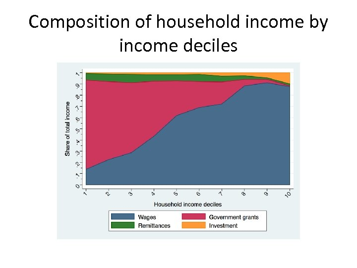 Composition of household income by income deciles