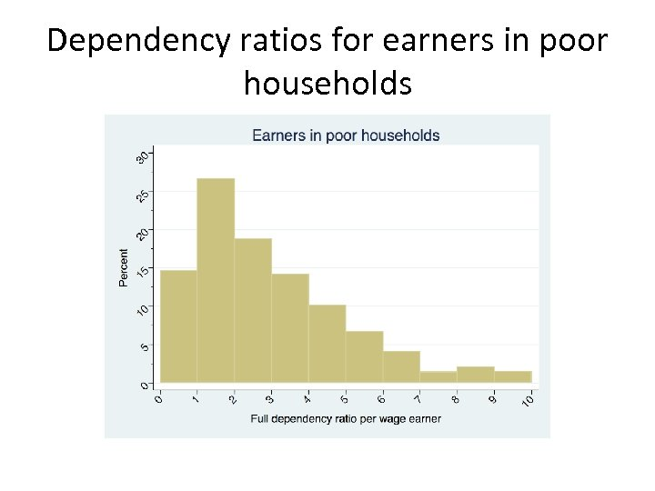 Dependency ratios for earners in poor households