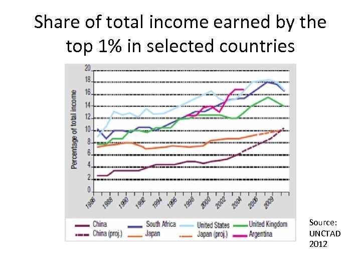 Share of total income earned by the top 1% in selected countries Source: UNCTAD