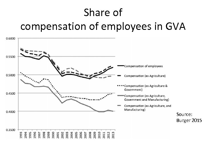 Share of compensation of employees in GVA Source: Burger 2015