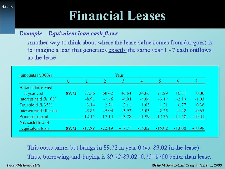 14 - 15 Financial Leases Example – Equivalent loan cash flows Another way to