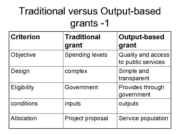 Traditional versus Output-based grants -1 Criterion Traditional grant Output-based grant Objective Spending levels Design