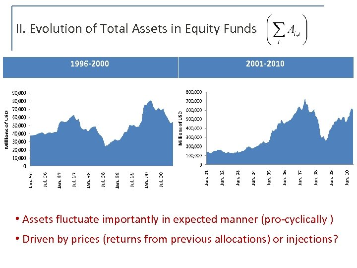 II. Evolution of Total Assets in Equity Funds 1996 -2000 2001 -2010 • Assets