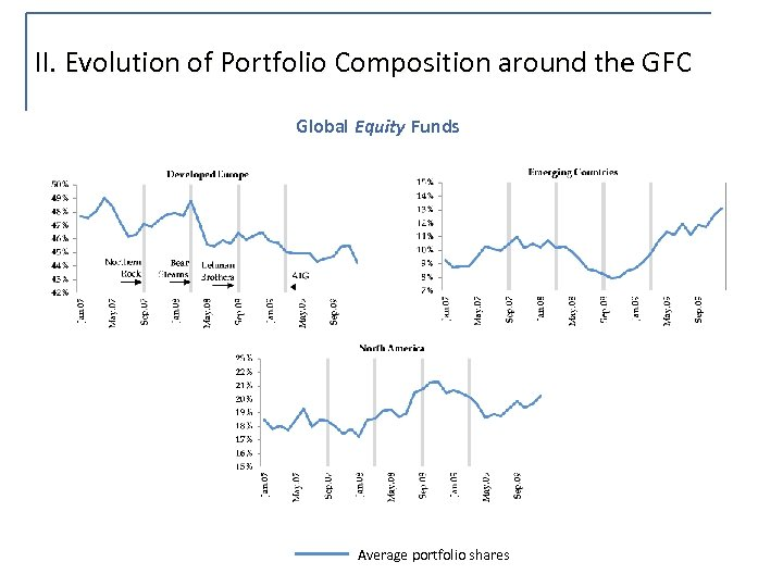 II. Evolution of Portfolio Composition around the GFC Global Equity Funds Average portfolio shares