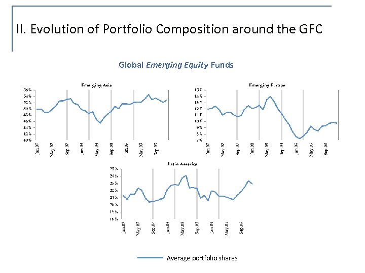 II. Evolution of Portfolio Composition around the GFC Global Emerging Equity Funds Average portfolio