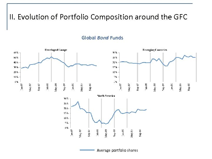 II. Evolution of Portfolio Composition around the GFC Global Bond Funds Average portfolio shares