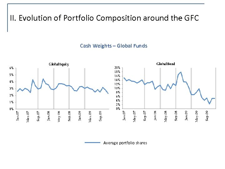 II. Evolution of Portfolio Composition around the GFC Cash Weights – Global Funds Average