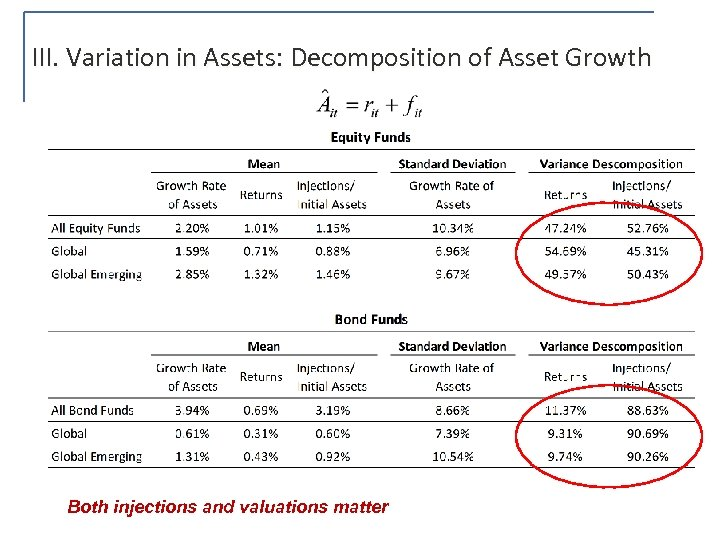 III. Variation in Assets: Decomposition of Asset Growth Both injections and valuations matter