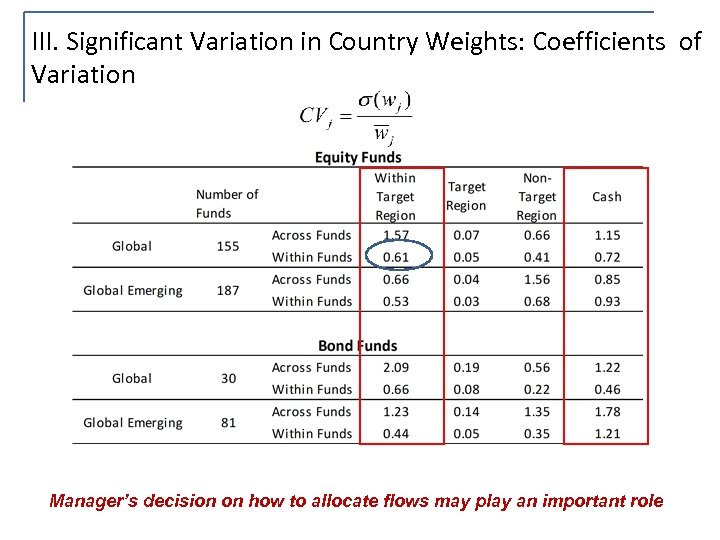 III. Significant Variation in Country Weights: Coefficients of Variation Manager's decision on how to
