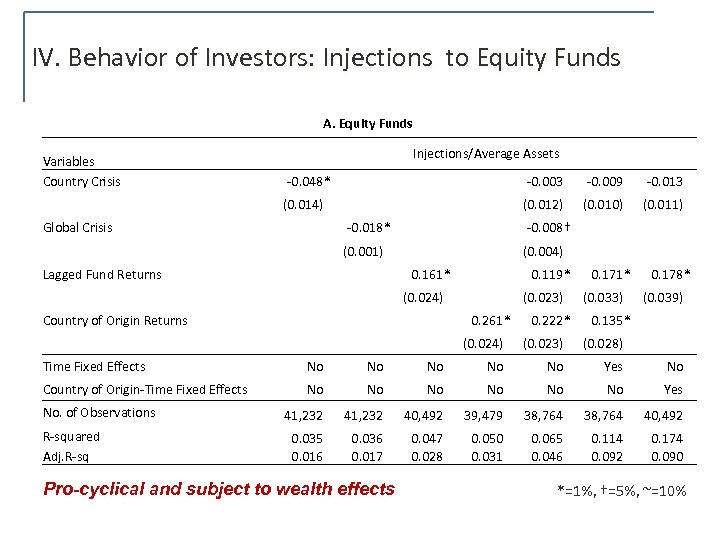 IV. Behavior of Investors: Injections to Equity Funds A. Equity Funds Variables Country Crisis