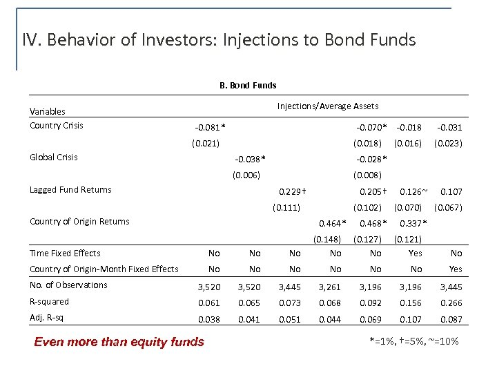 IV. Behavior of Investors: Injections to Bond Funds B. Bond Funds Variables Country Crisis