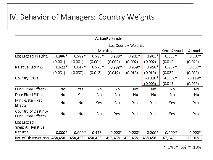 IV. Behavior of Managers: Country Weights A. Equity Funds Log Country Weights Monthly Semi